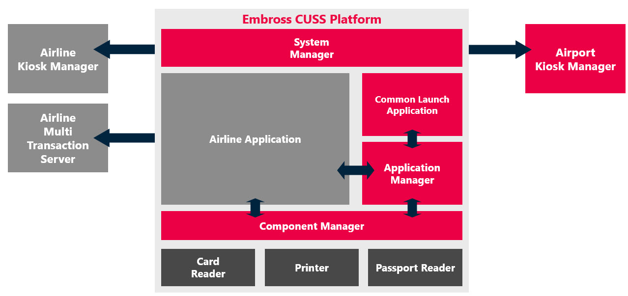 Embross | Passenger Self Service